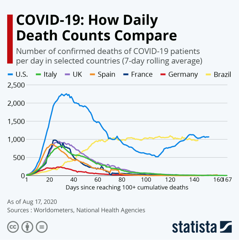 Covid-19 deaths compared